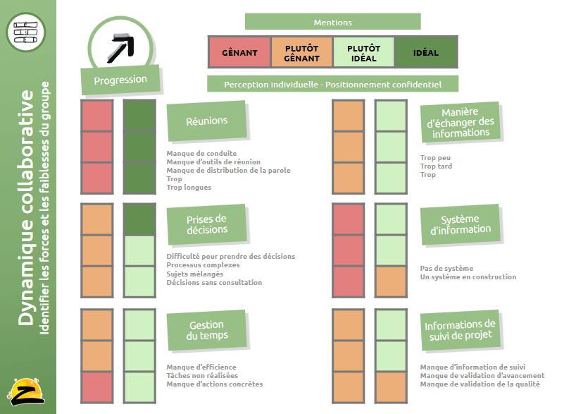 neonomia - Instant Z - gouvernance partagée